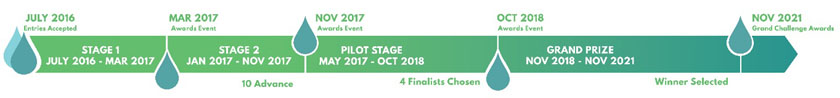 Barley Prize Stages