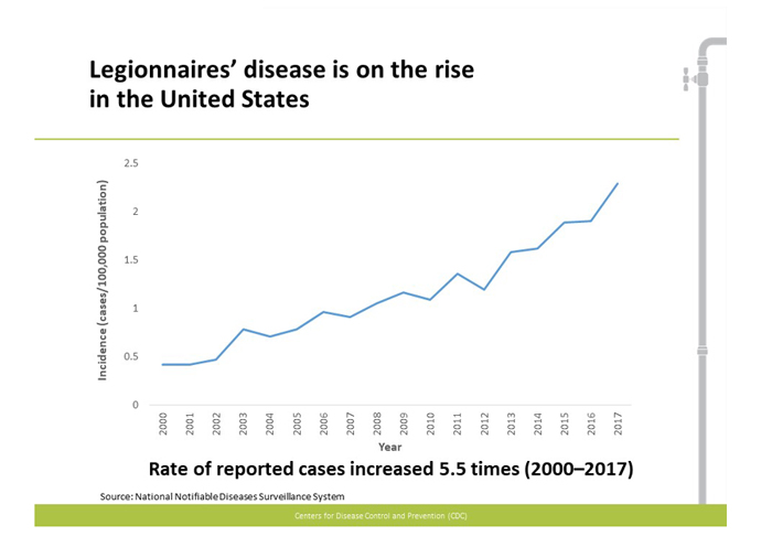 CDC-Legionnairs' Incidence chart